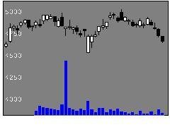 8113ユニ・チャームの株式チャート