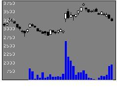 8114デサントの株価チャート