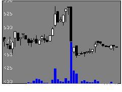8115ムーンバットの株式チャート