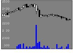 8117中央自の株価チャート