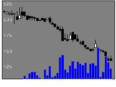8118キングの株価チャート