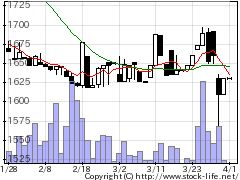 8119三栄コの株価チャート