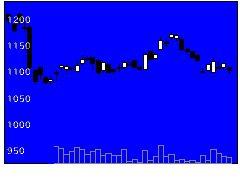 8125ワキタの株価チャート