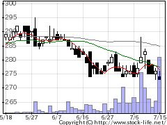 8127ヤマトインタの株価チャート