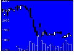 8129東邦HDの株価チャート