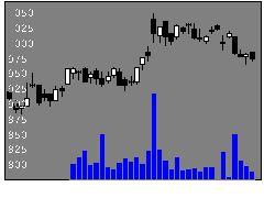 8131ミツウロコGの株価チャート