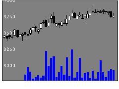 8132シナネンHDの株式チャート