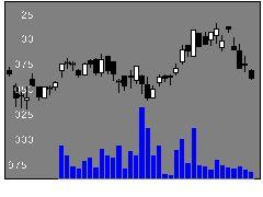 8133伊藤忠エネクスの株式チャート