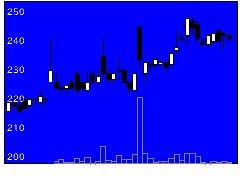 8135ゼットの株式チャート