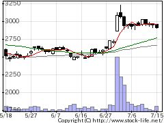 8136サンリオの株価チャート