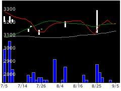 8138三京化の株式チャート