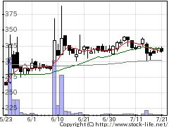 8143ラピーヌの株価チャート