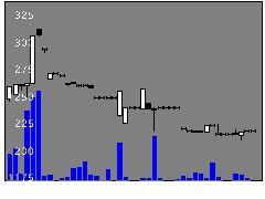 8144電響社の株価チャート