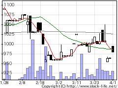8147トミタの株式チャート