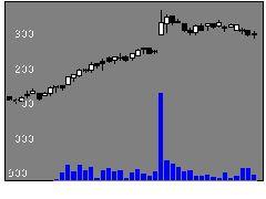 8151東陽テクの株式チャート