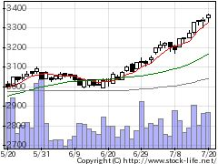 8153モスフードの株式チャート