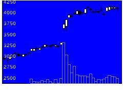 8154加賀電子の株式チャート