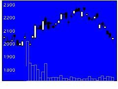 8155三益半導の株価チャート