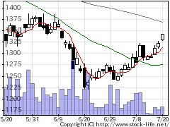 8157都築電気の株価チャート