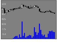 8163サトRSの株式チャート
