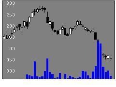 8167リテールパートナーズの株価チャート