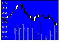 8173上新電の株価チャート