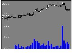 8174日ガスの株価チャート