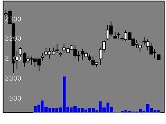8179ロイヤルHDの株価チャート