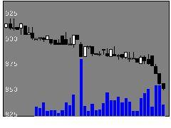 8181東天紅の株価チャート