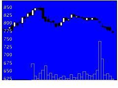 8185チヨダの株式チャート