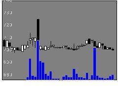 8190ヤマナカの株価チャート