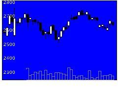 8194ライフコーポの株価チャート