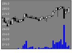 8198マックスバリュ東海の株価チャート