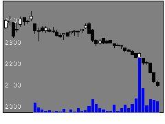 8200リンガハットの株価チャート