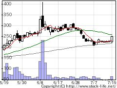 8202ラオックスの株式チャート