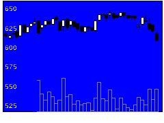 8203MrMaxの株価チャート
