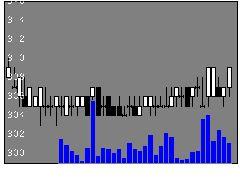 8207テンアライドの株価チャート