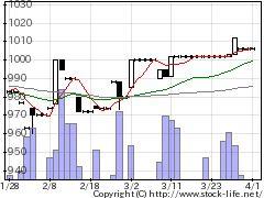 8208エンチョーの株価チャート