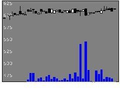 8209フレンドリの株価チャート