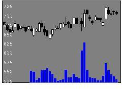 8214AOKIHDの株価チャート
