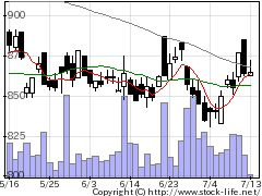 8217オークワの株価チャート