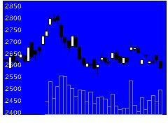 8218コメリの株価チャート