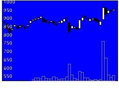 8219青山商の株式チャート