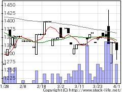 8225タカチホの株式チャート
