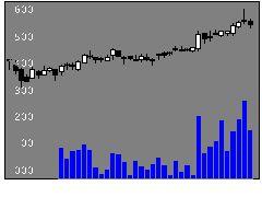 8233高島屋の株式チャート