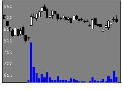 8237松屋の株価チャート