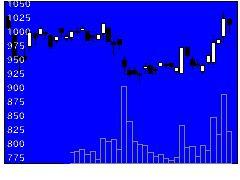 8242H2Oリテイの株式チャート