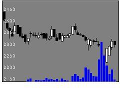 8244近鉄百の株価チャート