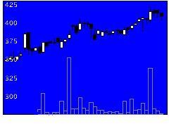 8247大和の株価チャート