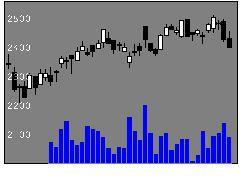 8252丸井グループの株価チャート